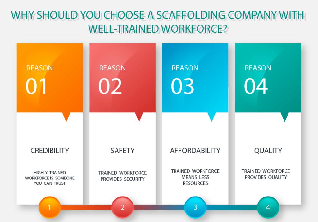Scaffolding Companies in London - Training